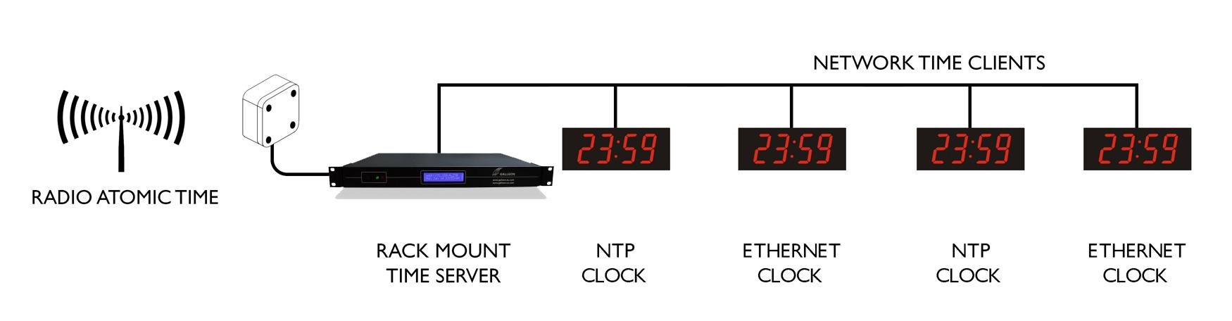 Ethernet Digi wandklok sync