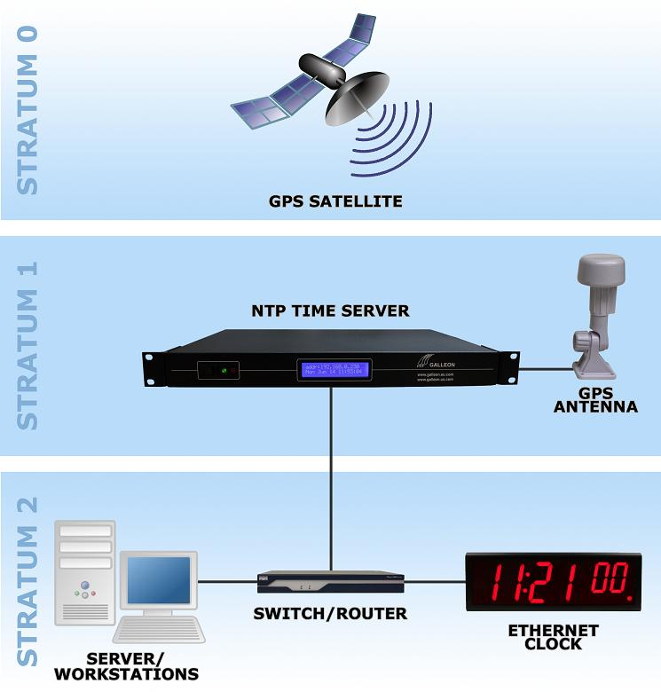 GPS-tijd-server