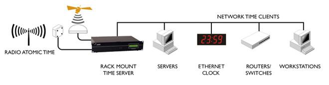 Tijd Synchronisatie hardwareproducten